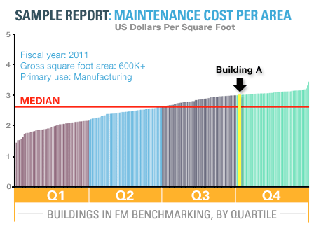 This chart shows how the overall maintenance costs for Building A, which has an area of 1.35M ft2, compares to those for similar facilities. The building is in Q4, indicating a need for improvement. Reducing costs by $0.80/ft2 (by implementing best practices) would move Building A to Q2, saving over $1M per year. Premium and Starter Editions only