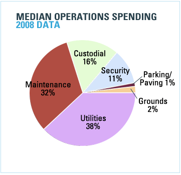 Median Operations Spending