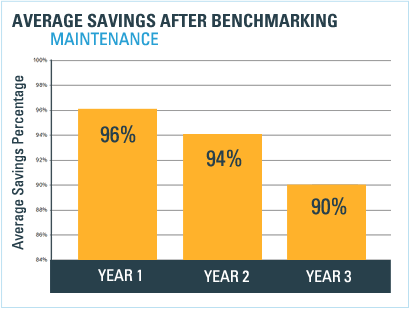 savings-maintenance