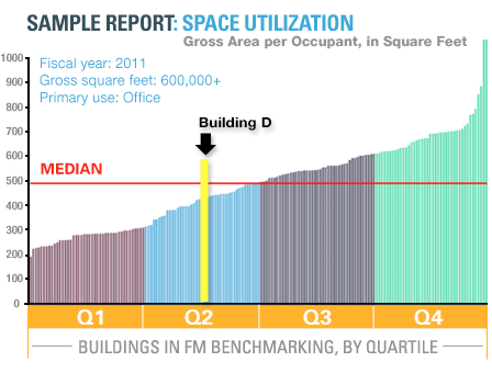 This chart shows how optimizing space utilization can impact total operating costs. In Building D, which is has an area of 1.34M ft2, space utilization is about 435 gross square feet (GSF) per person. By consolidating occupants and eliminating the leased space, Building D could move to Q1 (at about 315 GSF/person), reducing its portfolio by 360,000 GSF. Assuming operating costs of about $7/ft2, this would save about $2.5M; in addition, eliminating the lease payments of about $15/ft2 would save about $5.4M, for a total savings of almost $8M annually.