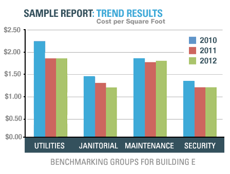 Because trend reports provide information about a building's performance over time, they comprise an important benchmarking tool that is especially meaningful to senior management. Trend reports show how implementing best practices will generally reduce costs and improve service levels. This chart shows the trended performance results for a large corporate headquarters facility. Premium Edition only