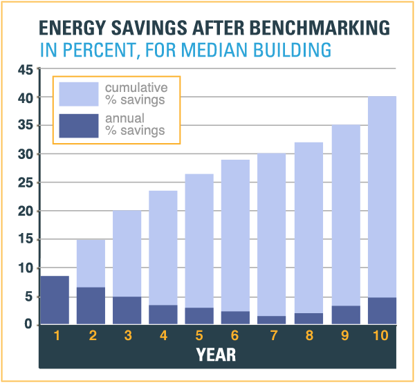 Energy Savings After Benchmarking