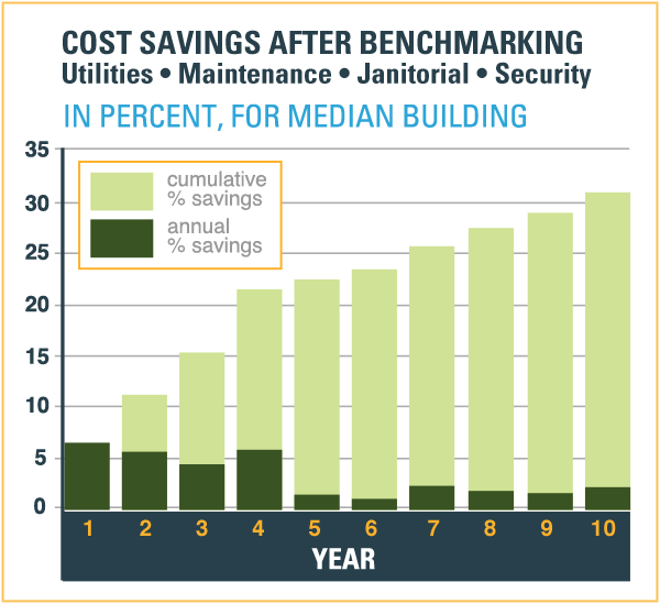 Cost Savings After Benchmarking